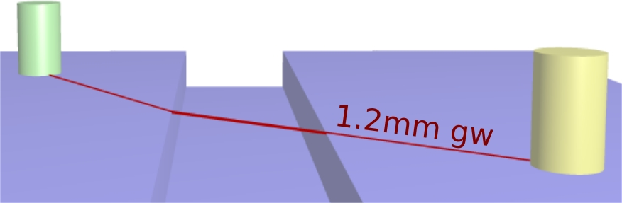 Creepage with groove width of 1.2mm